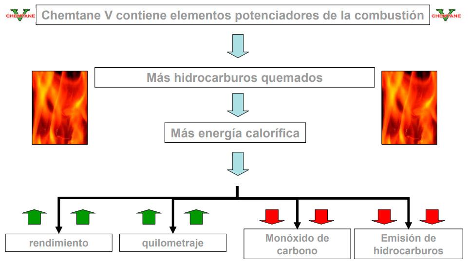MEJORA DE LA COMBUSTIÓN