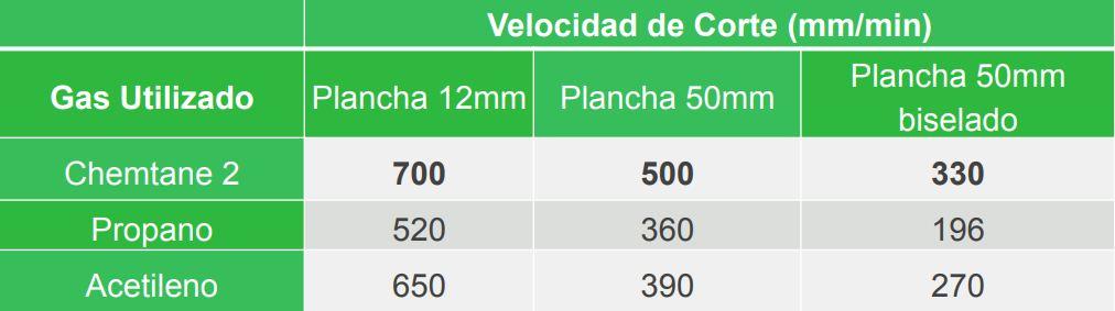 Velocidad de corte tabla