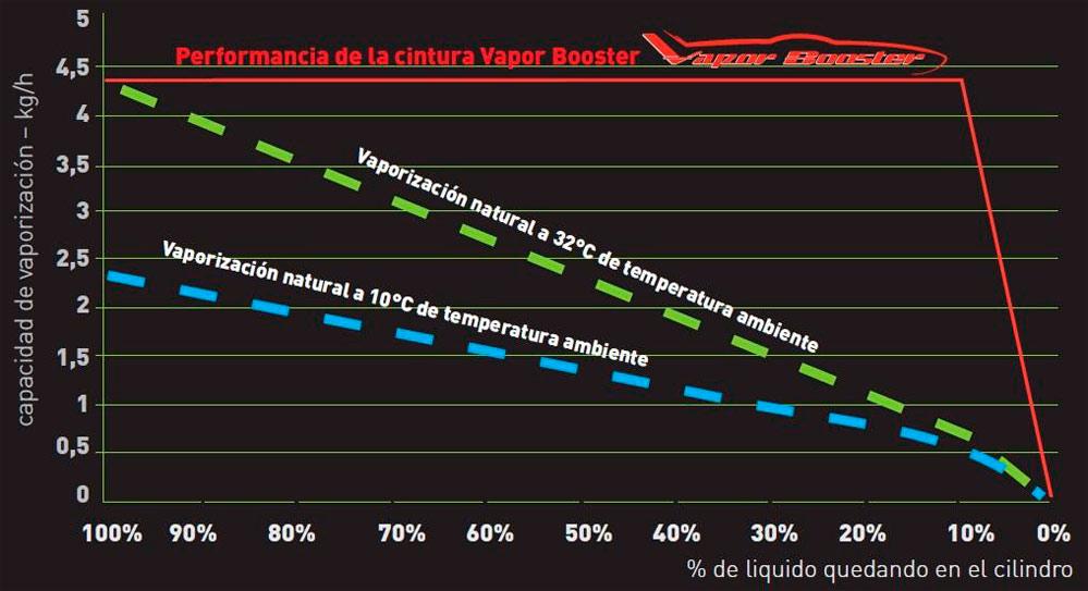 Características Vapor Booster