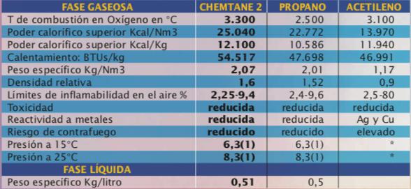 Chemtane 2 tabla