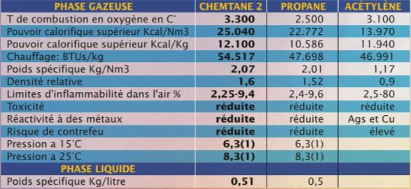 Chemtane 2 table